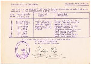 Relación molinos (1936)